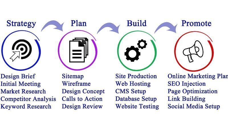 proces kreiranja web lokacije