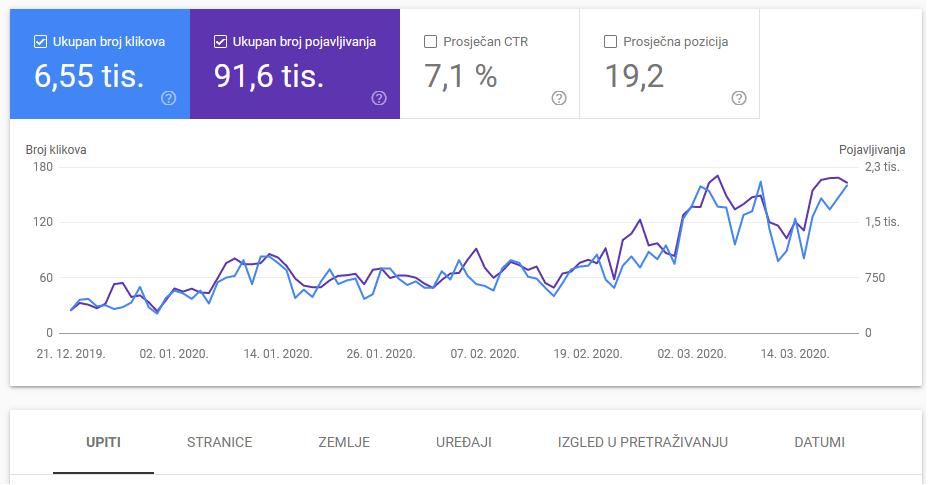 google search console statistika posjeta s bloga