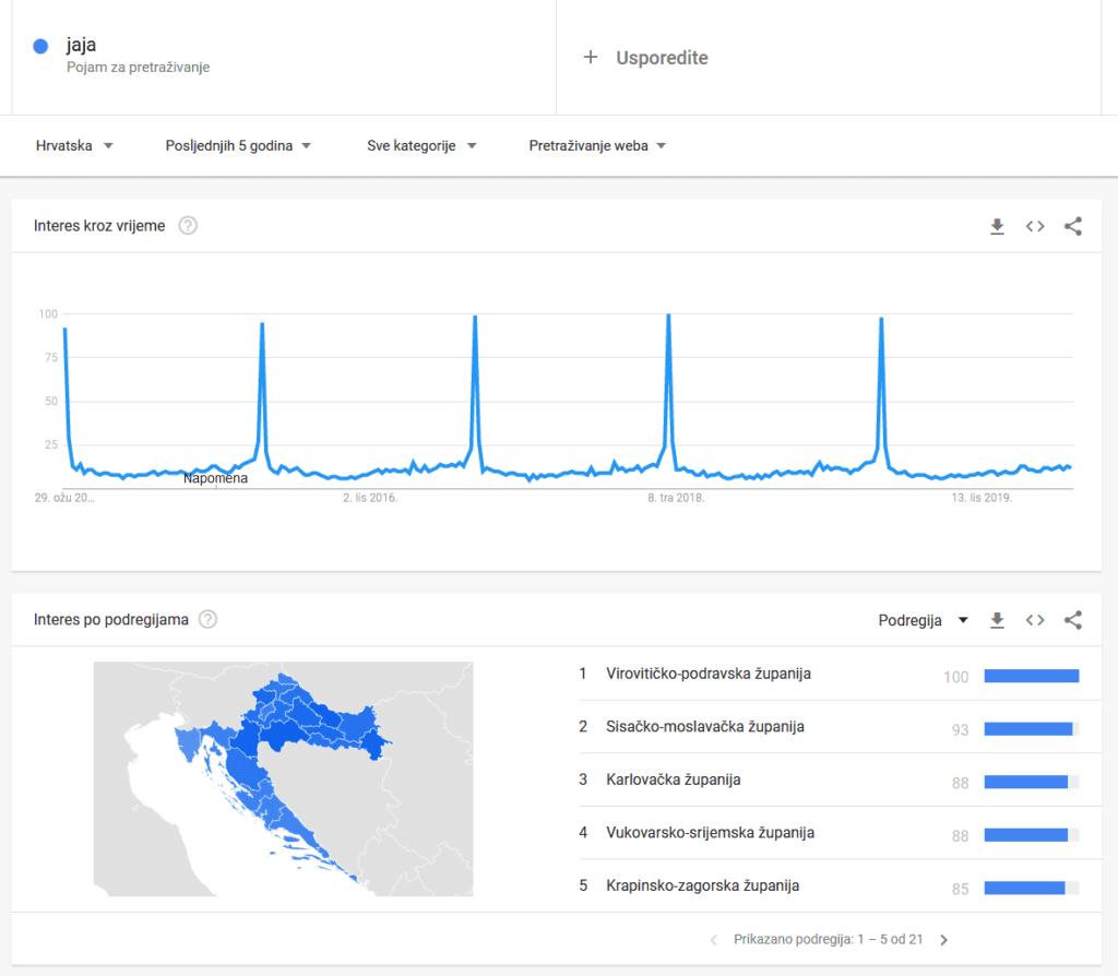 google trends jaja
