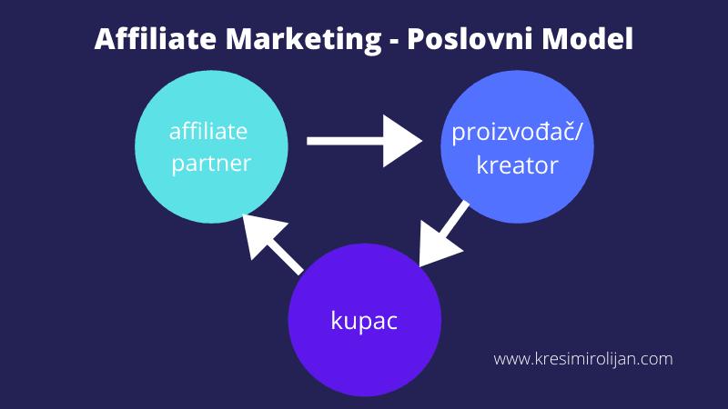 poslovni model affiliate marketinga veza između partnera, proizvođača-kreatora i potrošača