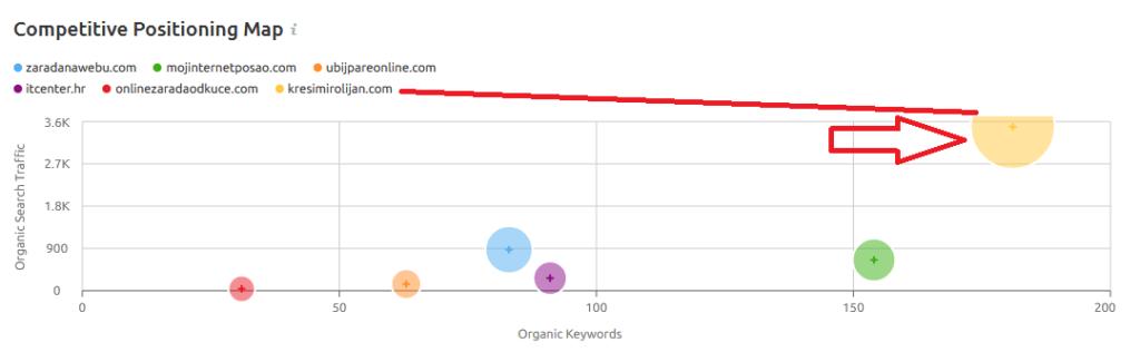 odnos količine sadržaja i proja web posjetitelja