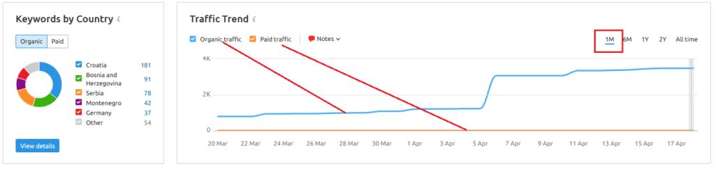 SEMrush statistika u zadnjih mjesec dana