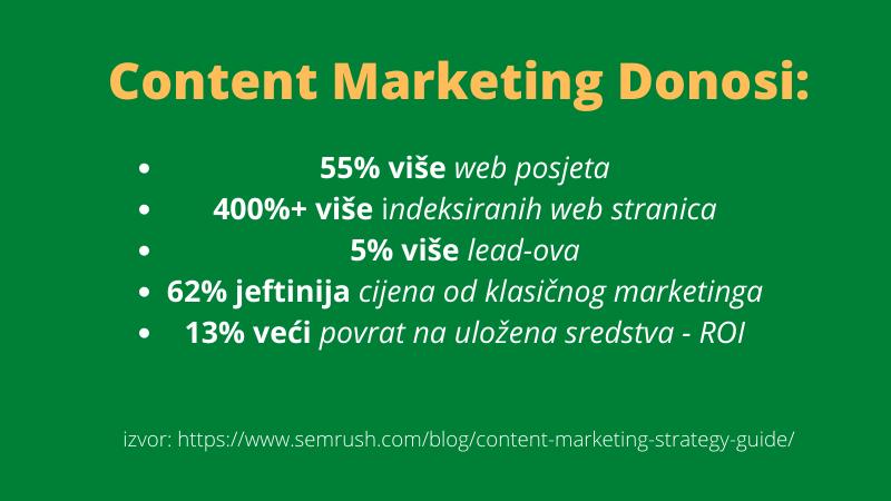 sadržajni marketing donosi do 55% više web posjetitelja. Štedi vaš novac i vrijeme