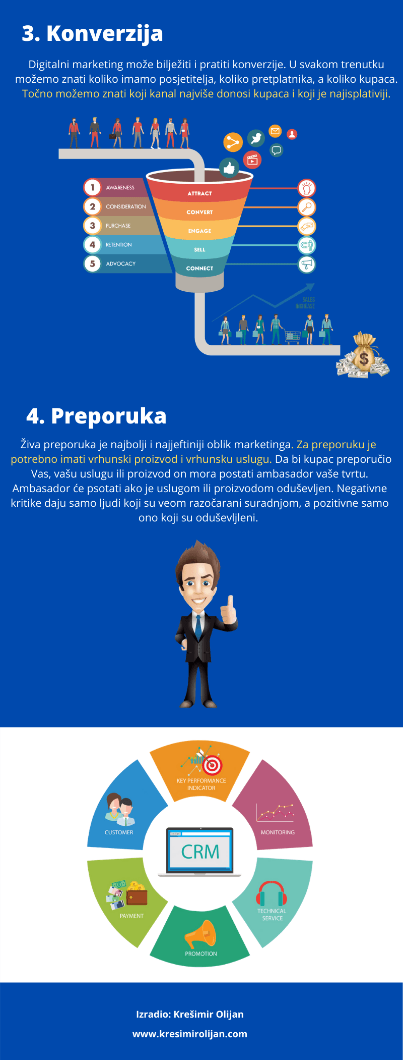 4 stupa online marketinga - 2. dio