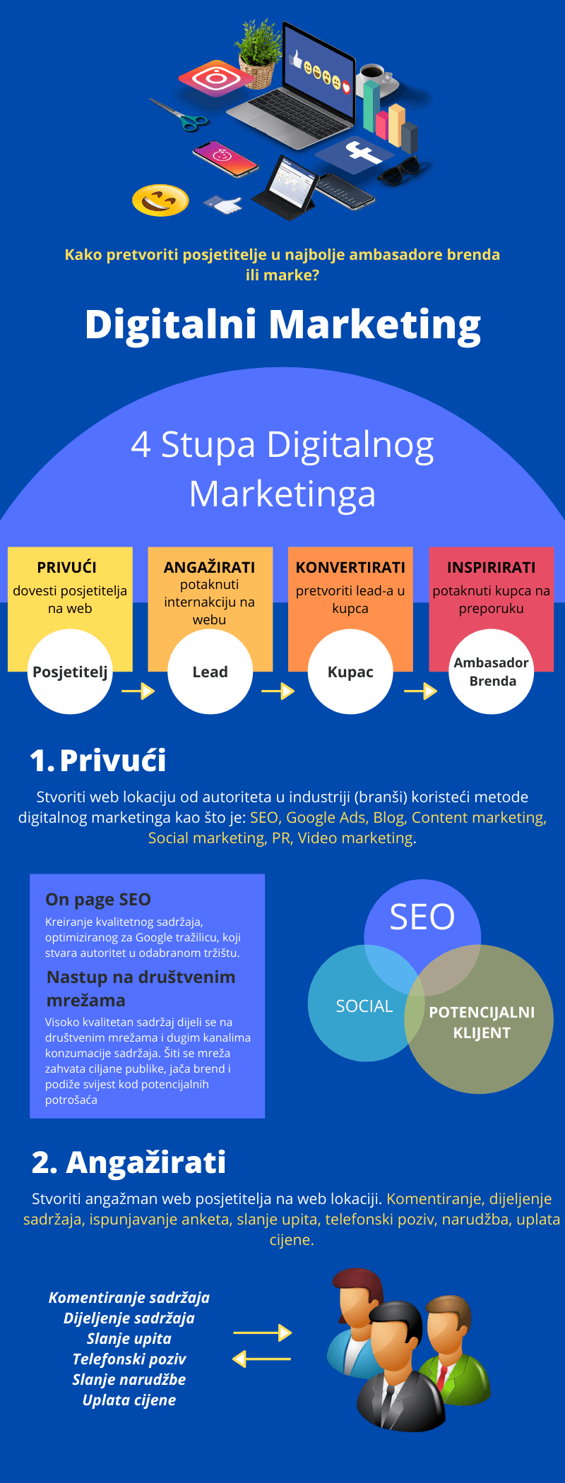 4 stupa internet marketinga infografic 1 dio