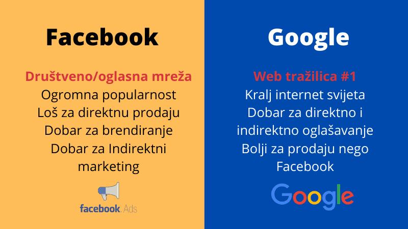 facebook i google razlika