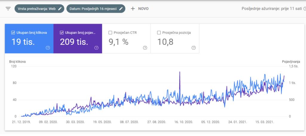 prosirenevene web statistika posjeta